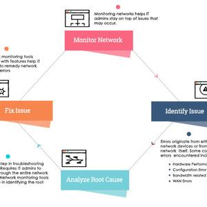 機能が強くて操作しやすいネットワーク監視ソフトです。